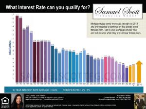 Mortgage Interest Rate Graph, Samuel Scott